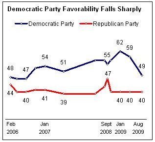 Democrat_favorability_08-2009