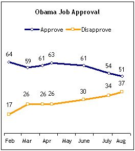 Obama_approval_rating_august_2009