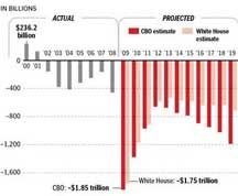 obama+deficit